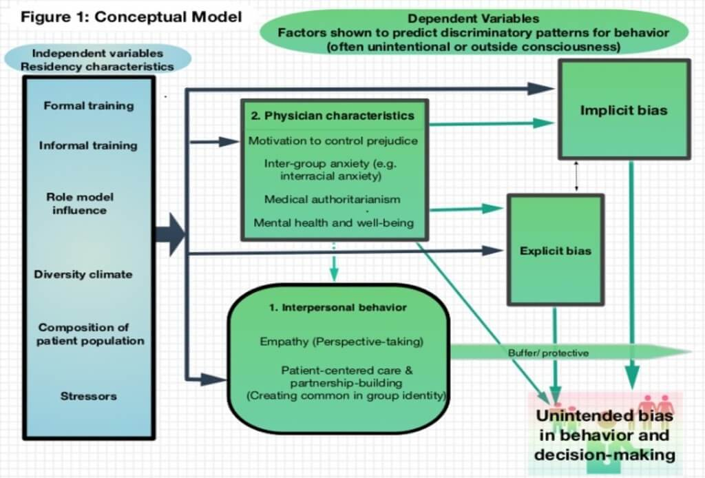 Medical School and Medical Trainee Changes Core Conceptual Model